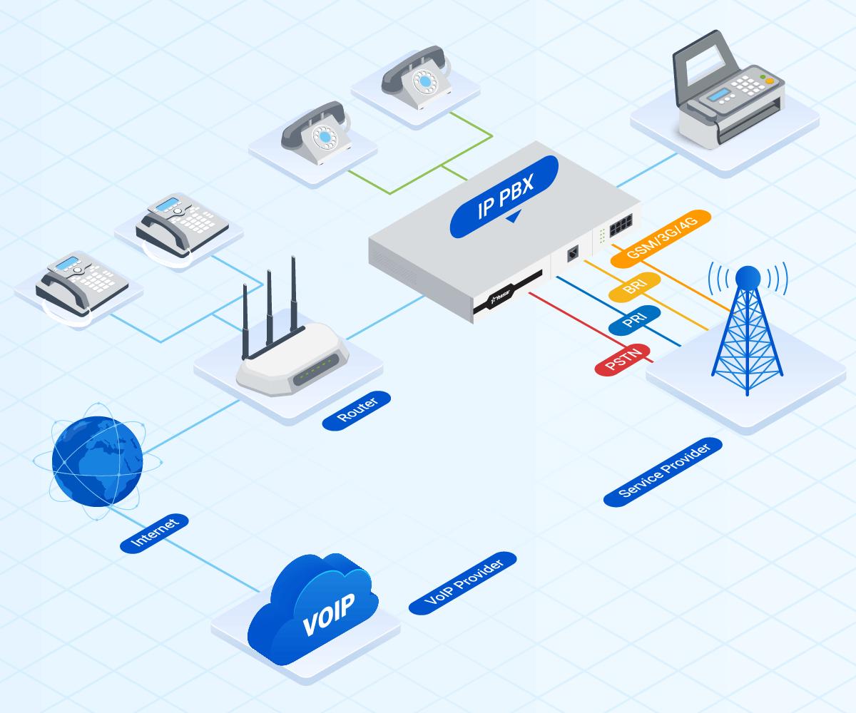 Hệ thống điện thoại PBX hoạt động như thế nào